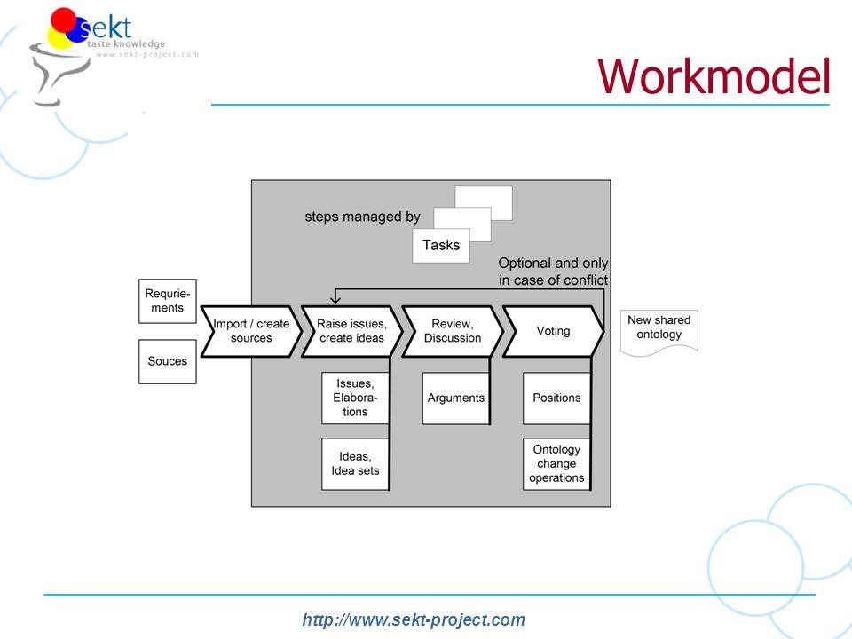 http://www.sekt-project.com Workmodel