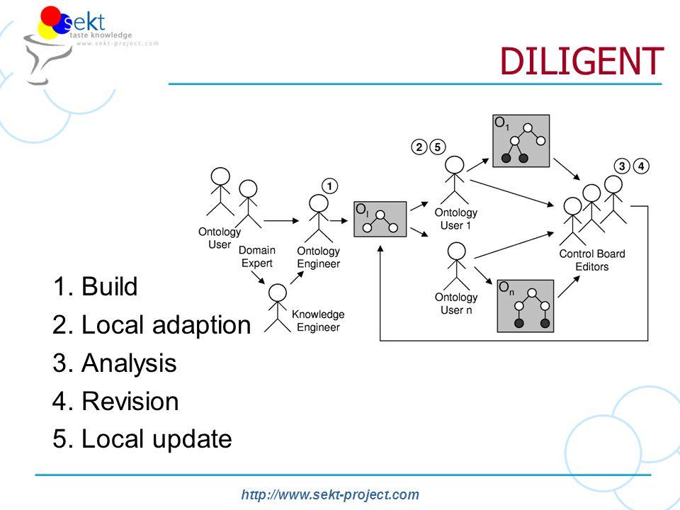 http://www.sekt-project.com DILIGENT 1. Build 2. Local adaption 3.