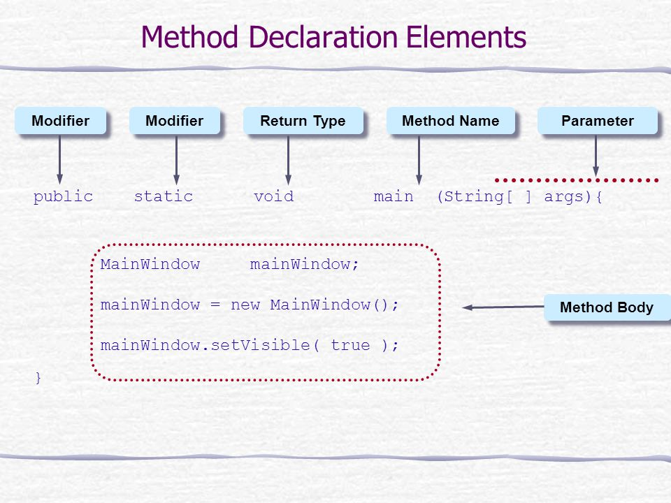 Method Declaration Elements public static void main (String[ ] args){ MainWindow mainWindow; mainWindow = new MainWindow(); mainWindow.setVisible( true ); } Modifier Return Type Method Name Parameter Method Body
