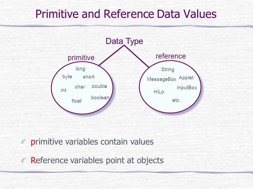 Primitive and Reference Data Values primitive variables contain values Reference variables point at objects byte short int double long float boolean String Applet MessageBox HiLo InputBox etc.