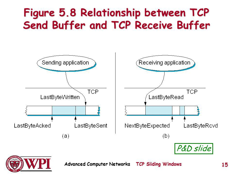 Figure 5.8 Relationship between TCP Send Buffer and TCP Receive Buffer P&D slide Advanced Computer Networks TCP Sliding Windows 15