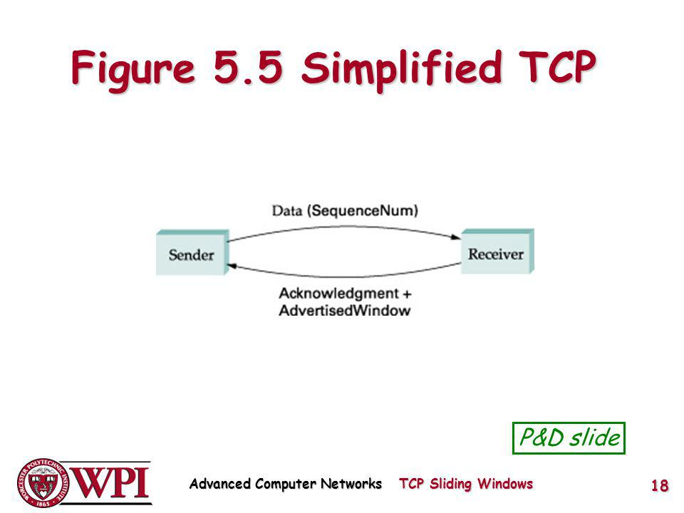 Figure 5.5 Simplified TCP P&D slide Advanced Computer Networks TCP Sliding Windows 18