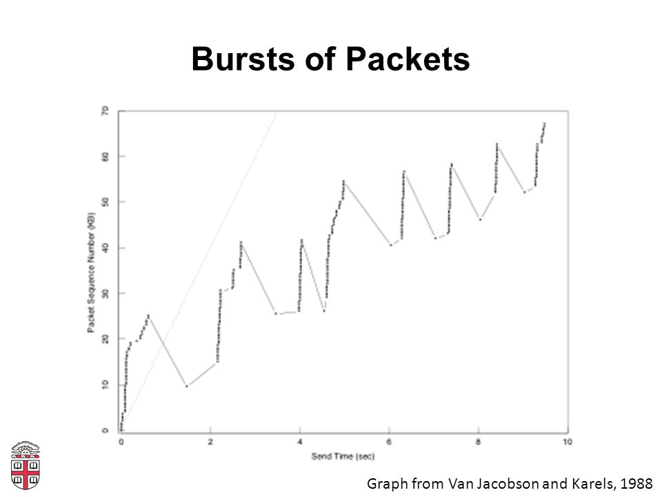 Bursts of Packets Graph from Van Jacobson and Karels, 1988