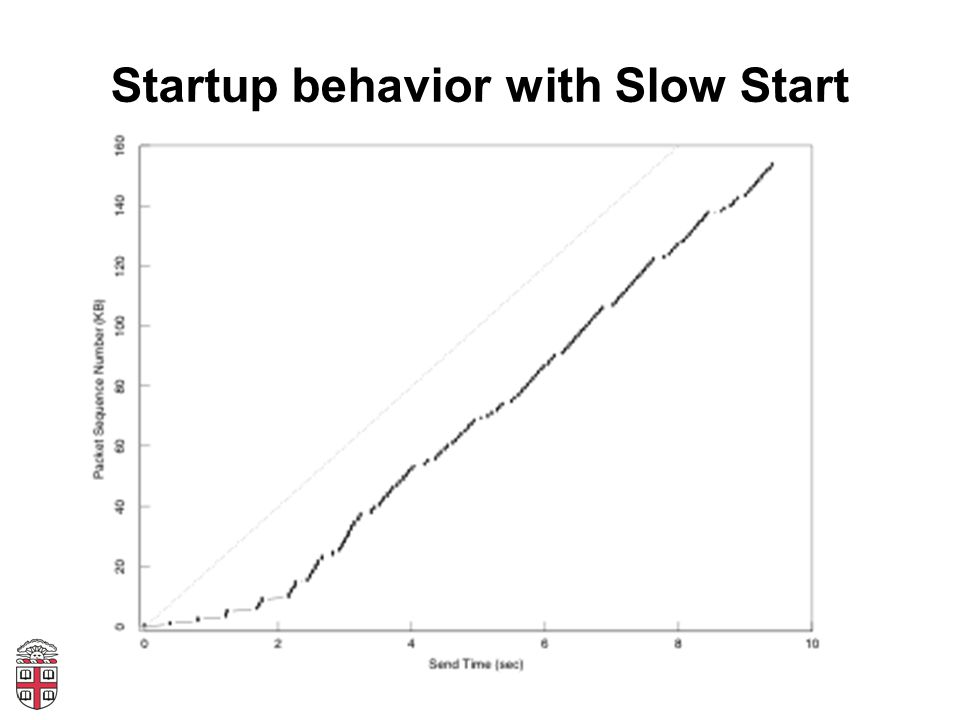 Startup behavior with Slow Start