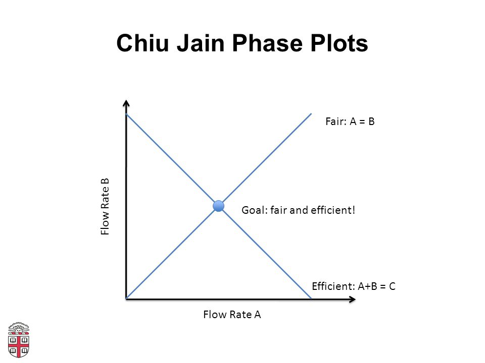 Chiu Jain Phase Plots Flow Rate A Flow Rate B Fair: A = B Efficient: A+B = C Goal: fair and efficient!