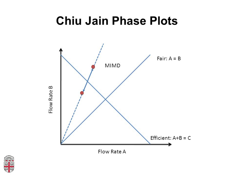 Chiu Jain Phase Plots Flow Rate A Flow Rate B Fair: A = B Efficient: A+B = C MD MI