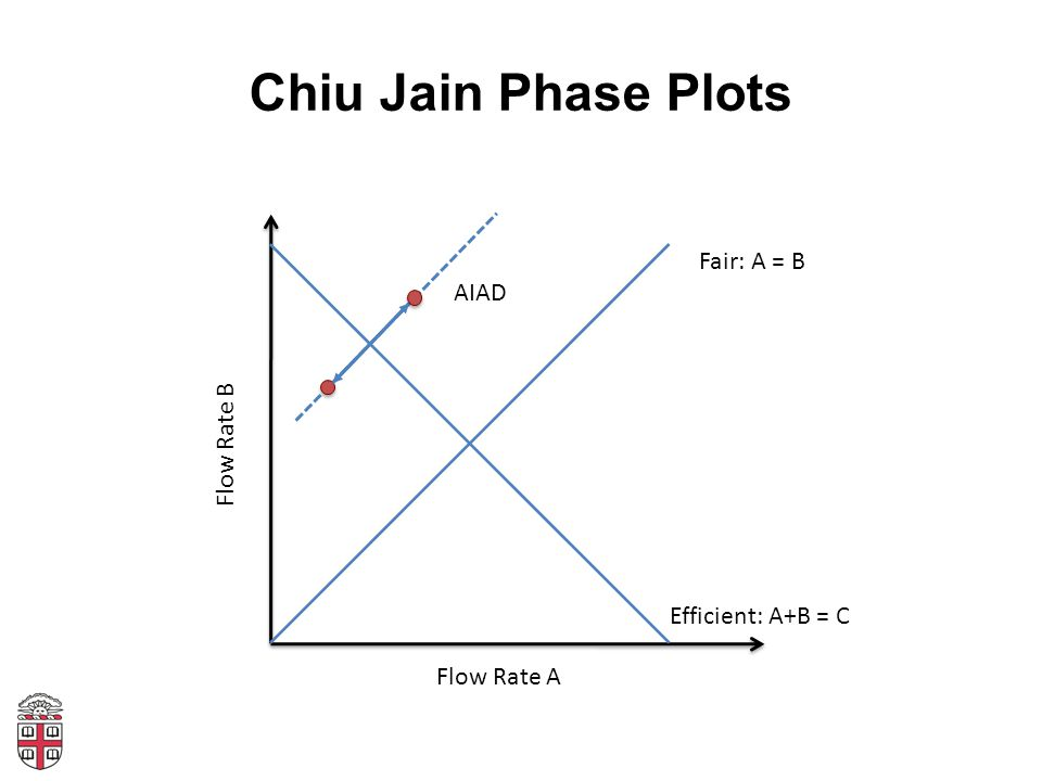 Chiu Jain Phase Plots Flow Rate A Flow Rate B Fair: A = B Efficient: A+B = C ADAI