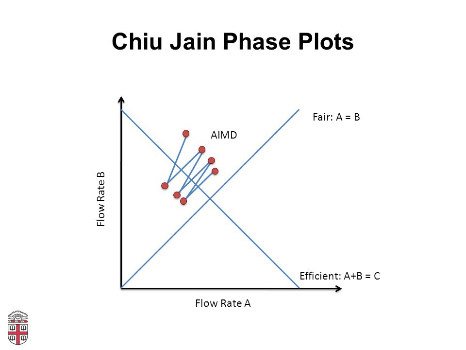 Chiu Jain Phase Plots Flow Rate A Flow Rate B Fair: A = B Efficient: A+B = C AI MD