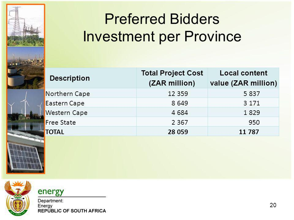 Preferred Bidders Investment per Province 20 Description Total Project Cost (ZAR million) Local content value (ZAR million) Northern Cape 12 359 5 837 Eastern Cape 8 649 3 171 Western Cape 4 684 1 829 Free State 2 367 950 TOTAL 28 059 11 787