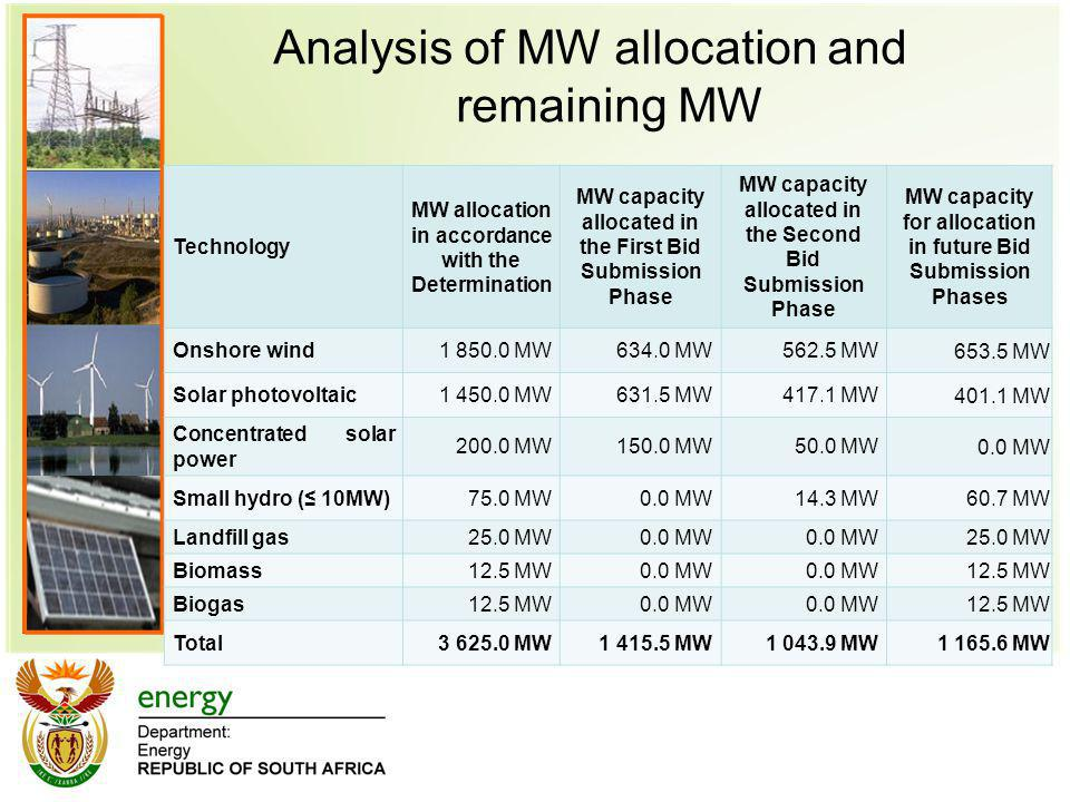 Analysis of MW allocation and remaining MW Technology MW allocation in accordance with the Determination MW capacity allocated in the First Bid Submis