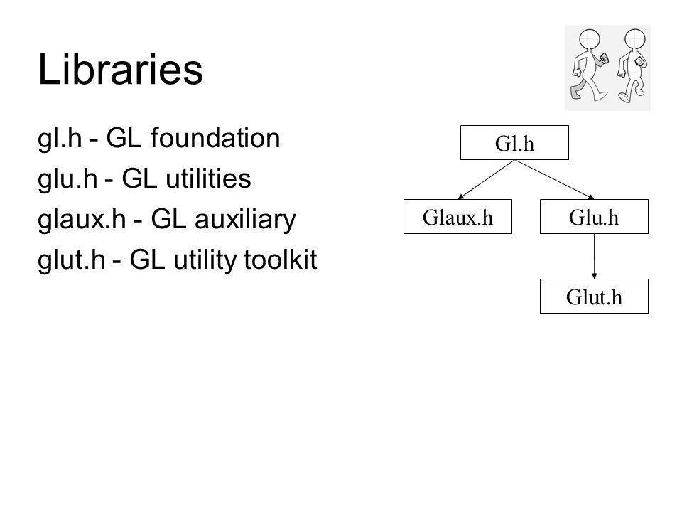 Libraries gl.h - GL foundation glu.h - GL utilities glaux.h - GL auxiliary glut.h - GL utility toolkit Gl.h Glaux.hGlu.h Glut.h