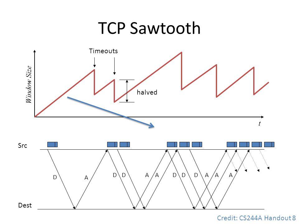 TCP Sawtooth D A DDAADDAADA Src Dest t Window Size halved Timeouts Credit: CS244A Handout 8