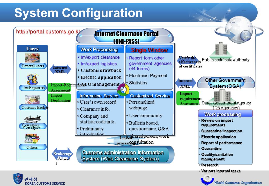 System Configuration Users General users Consigner/Consignee Customs Broker Im/Exporters Others Public certificate authority Internet Clearnace Portal (UNI-PASS) Internet Clearnace Portal (UNI-PASS) Customs administration information System (Web Clearance System) Customs administration information System (Web Clearance System) Linkedprocessing Work Processing Single Window Information Service Customized Service Report form other government agencies (44 forms)Report form other government agencies (44 forms) Electronic PaymentElectronic Payment StatisticsStatistics Im/export clearanceIm/export clearance Im/export logisticsIm/export logistics Customs drawback Electric application AEO management Users own recordUsers own record Clearance info.Clearance info.
