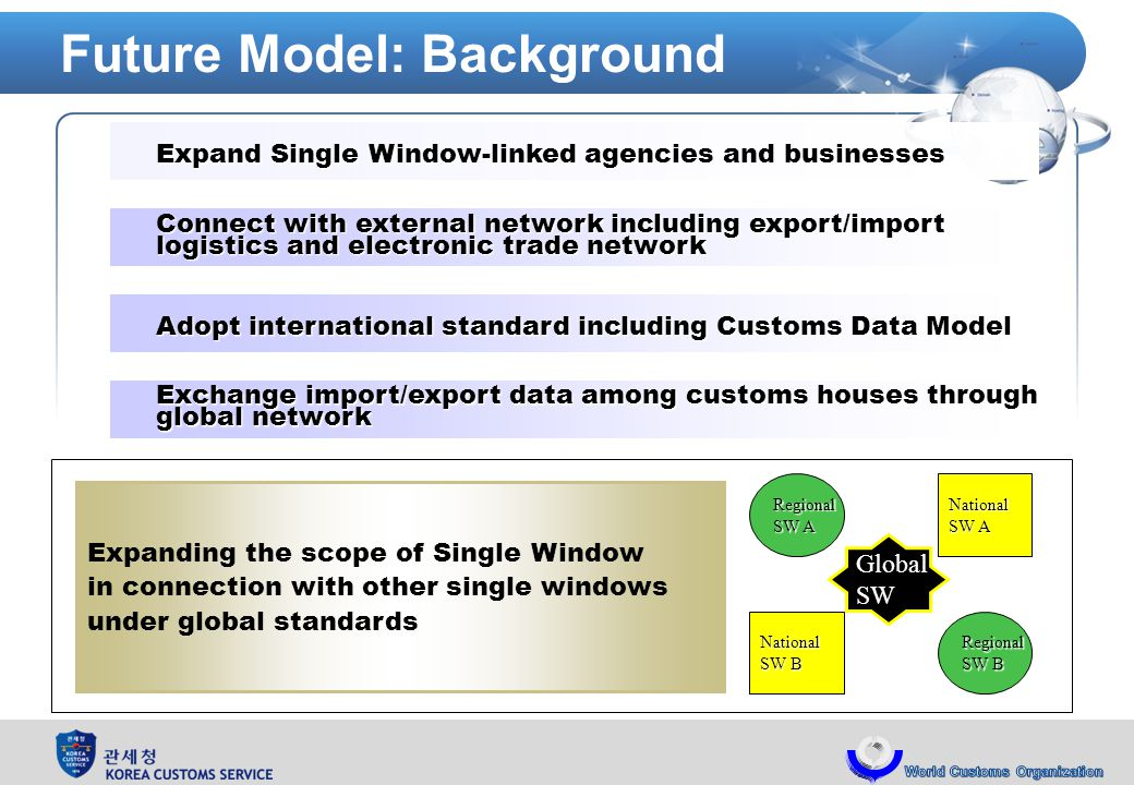 Future Model: Background Expand Single Window-linked agencies and businesses Expand Single Window-linked agencies and businesses Connect with external