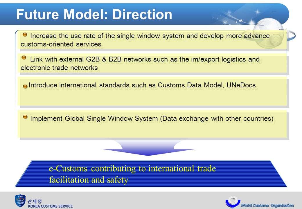 Future Model: Direction Increase the use rate of the single window system and develop more advance customs-oriented services Link with external G2B & B2B networks such as the im/export logistics and electronic trade networks Introduce international standards such as Customs Data Model, UNeDocs Implement Global Single Window System (Data exchange with other countries) e-Customs contributing to international trade facilitation and safety