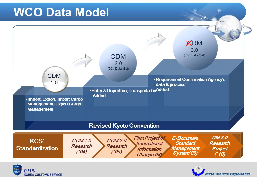 WCO Data Model CDM 2.0 (253 Data Set) CDM 3.0 (460 Data Set) Import, Export, Import Cargo Management, Export Cargo Management Entry & Departure, Transportation -Added Requirement Confirmation Agencys data & process -Added CDM 1.0 Revised Kyoto Convention CDM 1.0 Research (`04) CDM 2.0 Research (`05) E-Document Standard Management System`09) Pilot Project of International Information Change`08) DM 3.0 Research Project (`10) KCS Standardization