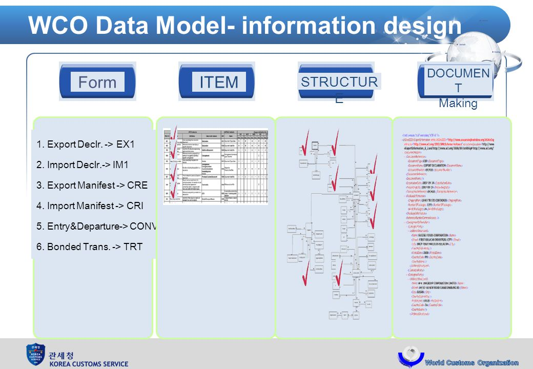 WCO Data Model- information design Form 1. Export Declr.