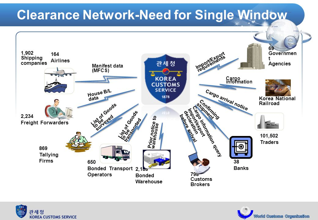 Clearance Network-Need for Single Window Korea National Railroad 2,188 Bonded Warehouse 101,502 Traders 798 Customs Brokers 650 Bonded Transport Operators 869 Tallying Firms 164 Airlines 2,234 Freight Forwarders 38 Banks Prior notice to warehouse List of Goods to be surveyed List of Goods to be transported Confirming shipment Cargo arrival notice House B/L data Import/Export requirements Cargo information 69 Governmen t Agencies 1,902 Shipping companies Manifest data (MFCS) Cargo information query Import/export declaration before arrival