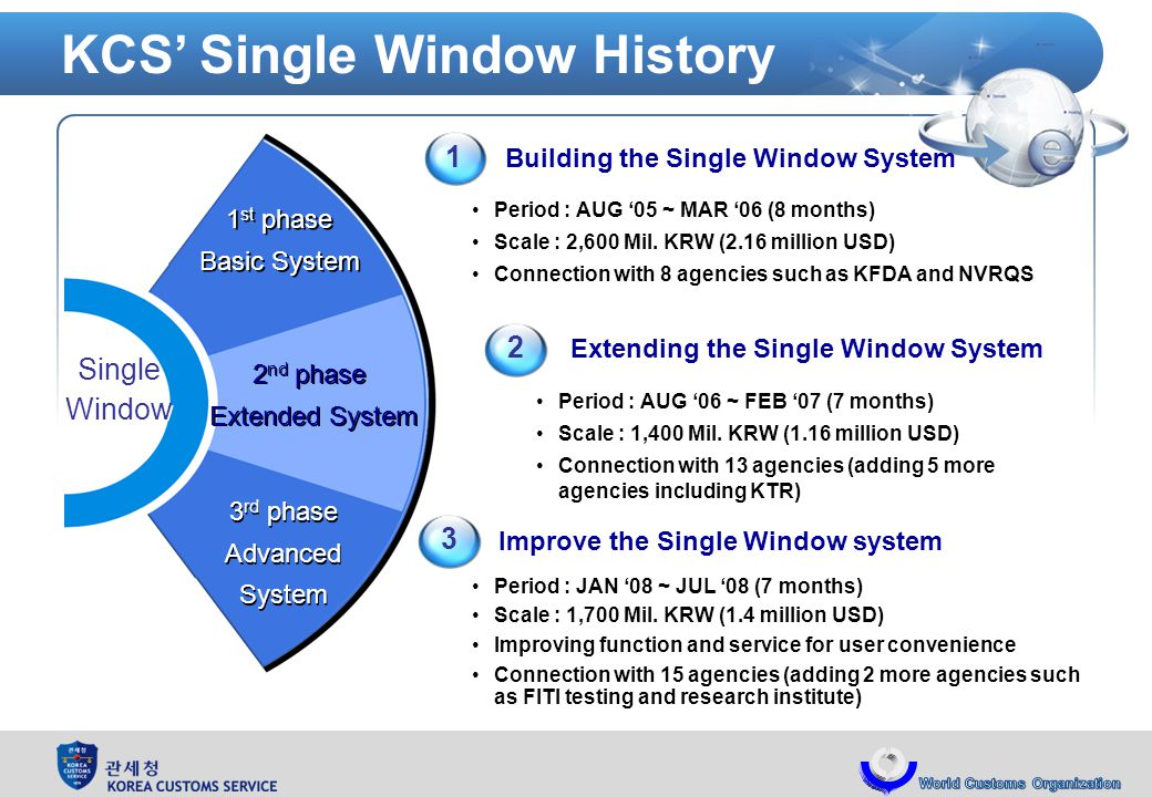KCS Single Window History Period : AUG 05 ~ MAR 06 (8 months) Scale : 2,600 Mil.