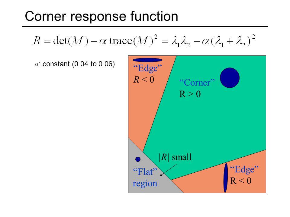 Corner response function Corner R > 0 Edge R < 0 Flat region |R| small α : constant (0.04 to 0.06)