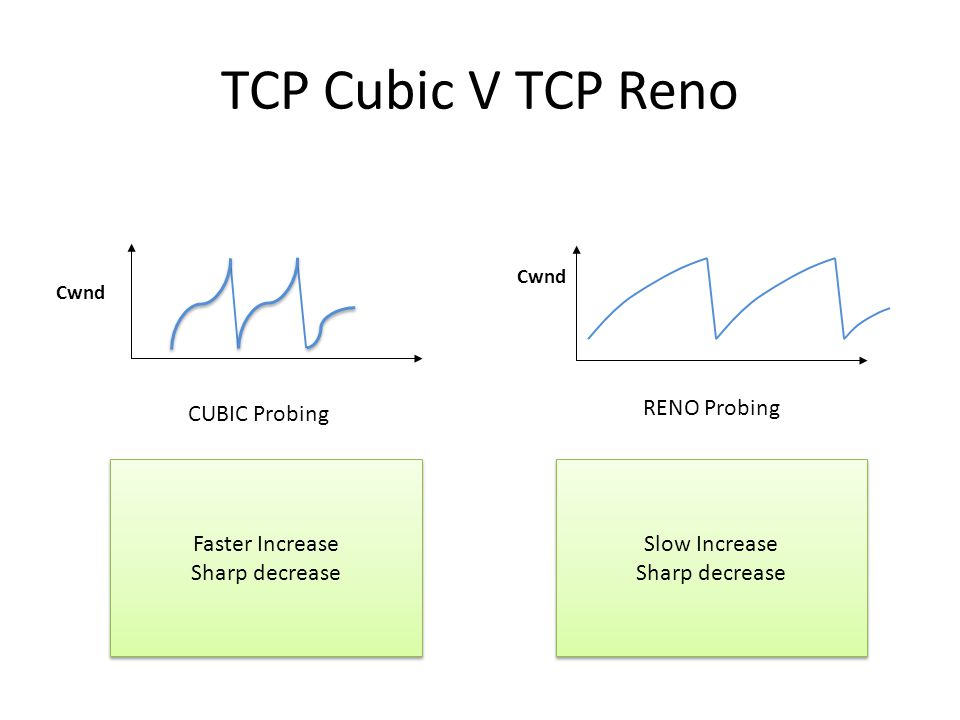 TCP Cubic V TCP Reno CUBIC Probing RENO Probing Cwnd Slow Increase Sharp decrease Slow Increase Sharp decrease Faster Increase Sharp decrease Faster I