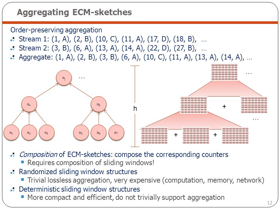 12 Aggregating ECM-sketches Order-preserving aggregation Stream 1: (1, A), (2, B), (10, C), (11, A), (17, D), (18, B), … Stream 2: (3, B), (6, A), (13
