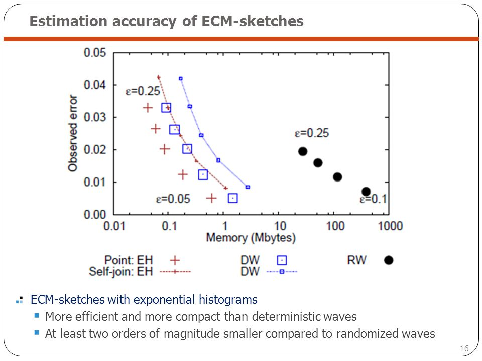 16 Estimation accuracy of ECM-sketches ECM-sketches with exponential histograms More efficient and more compact than deterministic waves At least two
