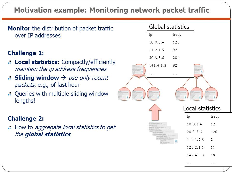 3 Motivation example: Monitoring network packet traffic Monitor the distribution of packet traffic over IP addresses Challenge 1: Local statistics: Co