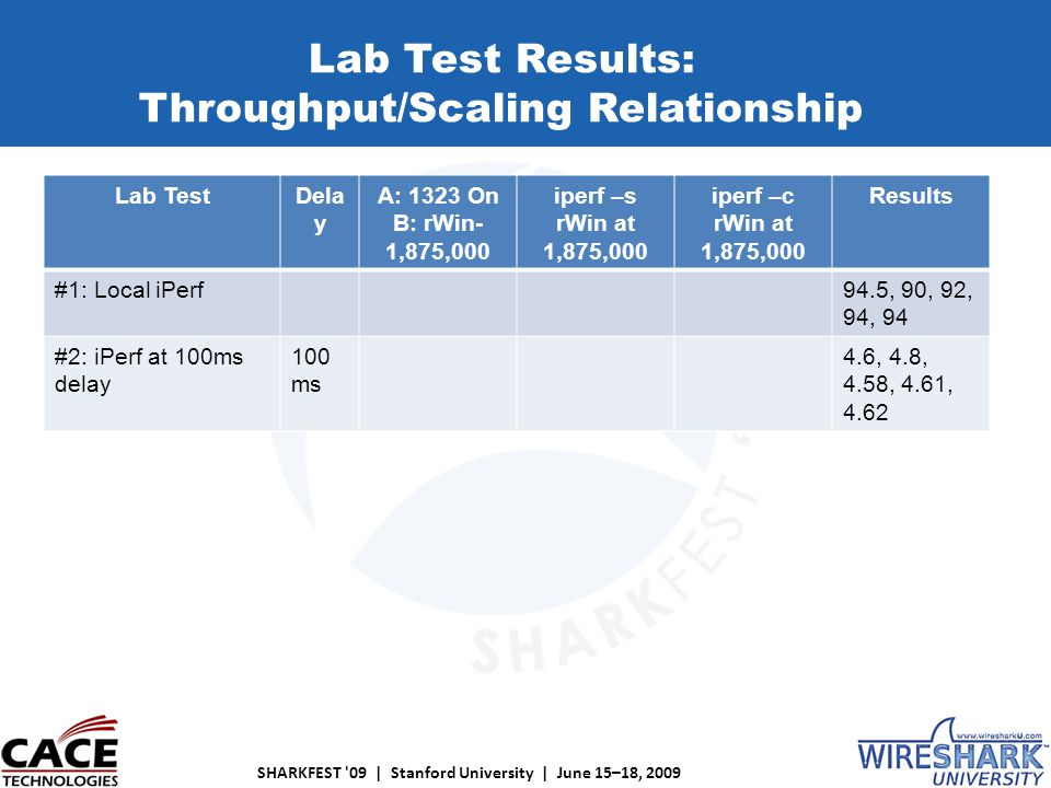 SHARKFEST 09 | Stanford University | June 15–18, 2009 Lab TestDela y A: 1323 On B: rWin- 1,875,000 iperf –s rWin at 1,875,000 iperf –c rWin at 1,875,000 Results #1: Local iPerf94.5, 90, 92, 94, 94 #2: iPerf at 100ms delay 100 ms 4.6, 4.8, 4.58, 4.61, 4.62 Lab Test Results: Throughput/Scaling Relationship