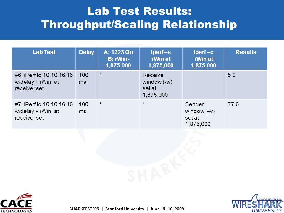 SHARKFEST 09 | Stanford University | June 15–18, 2009 Lab Test Results: Throughput/Scaling Relationship Lab TestDelayA: 1323 On B: rWin- 1,875,000 iperf –s rWin at 1,875,000 iperf –c rWin at 1,875,000 Results #6: iPerf to 10.10.16.16 w/delay + rWin at receiver set 100 ms Receive window (-w) set at 1,875,000 5.0 #7: iPerf to 10:10:16:16 w/delay + rWin at receiver set 100 ms Sender window (-w) set at 1,875,000 77.6 Lab Test Results: Throughput/Scaling Relationship