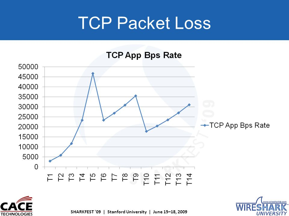 SHARKFEST 09 | Stanford University | June 15–18, 2009 TCP Packet Loss