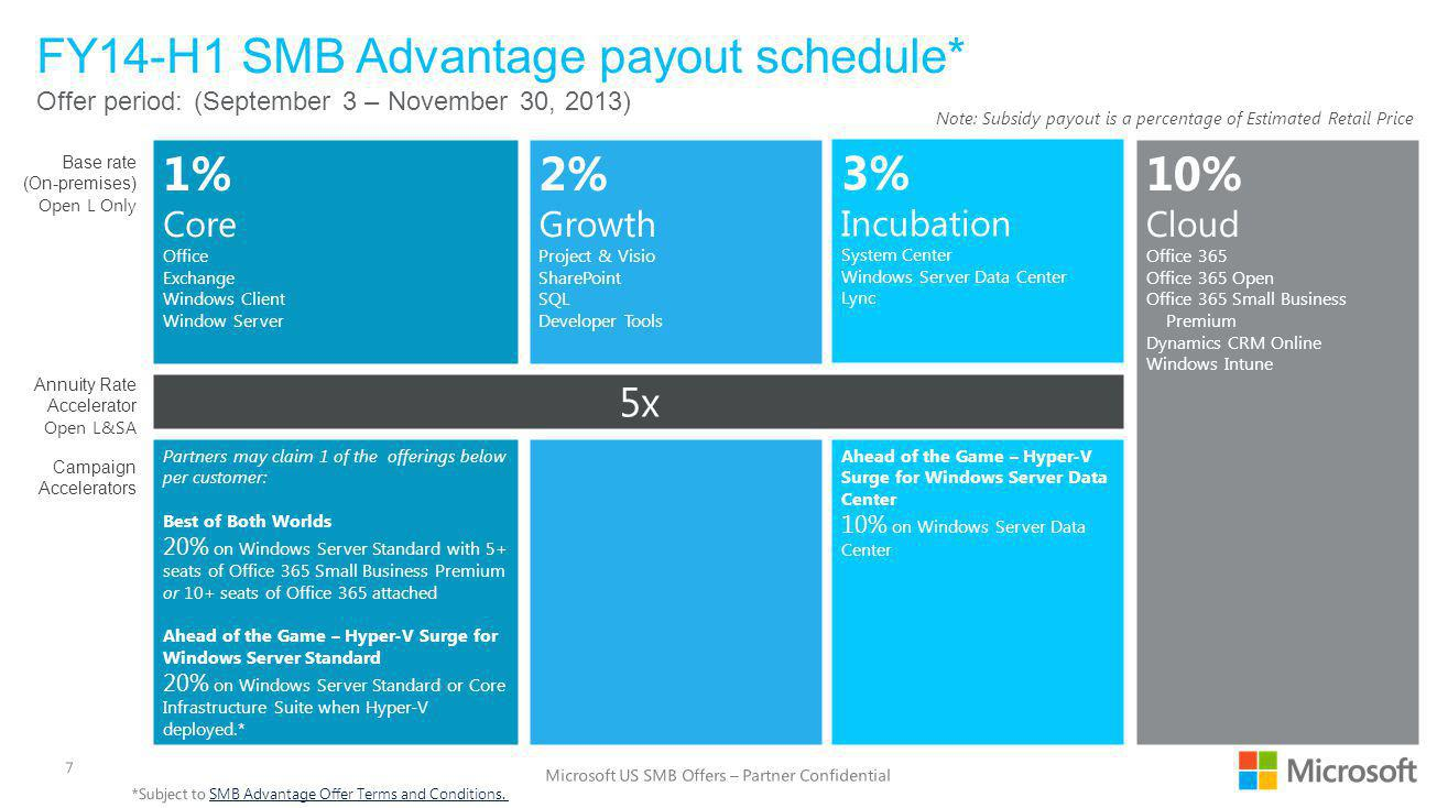 FY14-H1 SMB Advantage payout schedule* Offer period: (September 3 – November 30, 2013) Note: Subsidy payout is a percentage of Estimated Retail Price 2% Growth Project & Visio SharePoint SQL Developer Tools 1% Core Office Exchange Windows Client Window Server Annuity Rate Accelerator Open L&SA Base rate (On-premises) Open L Only 3% Incubation System Center Windows Server Data Center Lync 5x 10% Cloud Office 365 Office 365 Open Office 365 Small Business Premium Dynamics CRM Online Windows Intune Partners may claim 1 of the offerings below per customer: Best of Both Worlds 20% on Windows Server Standard with 5+ seats of Office 365 Small Business Premium or 10+ seats of Office 365 attached Ahead of the Game – Hyper-V Surge for Windows Server Standard 20% on Windows Server Standard or Core Infrastructure Suite when Hyper-V deployed.* Ahead of the Game – Hyper-V Surge for Windows Server Data Center 10% on Windows Server Data Center Campaign Accelerators