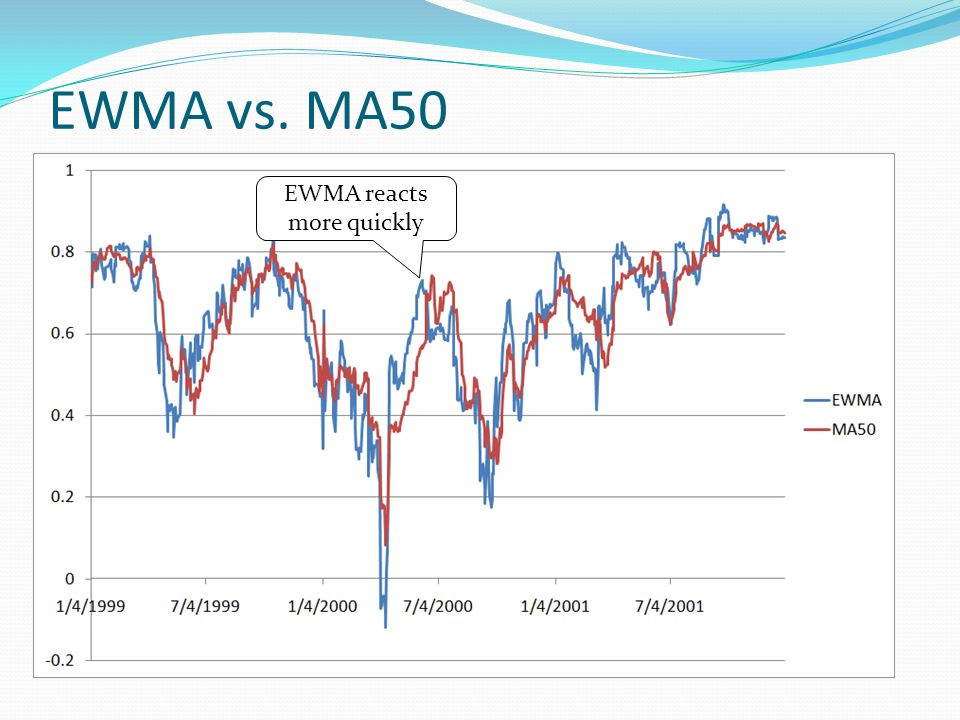 EWMA vs. MA50 EWMA reacts more quickly