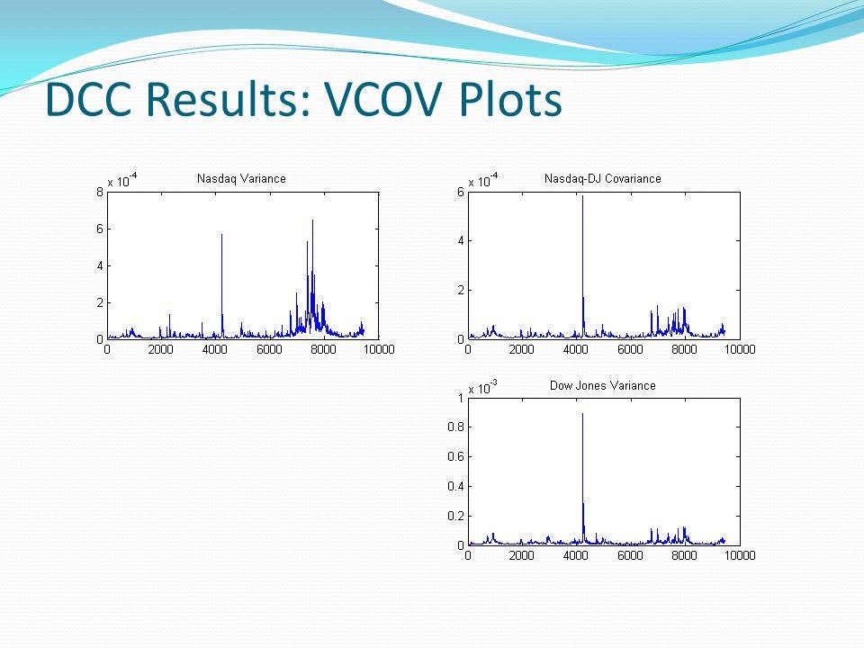 DCC Results: VCOV Plots