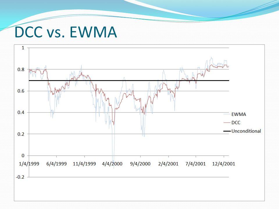 DCC vs. EWMA