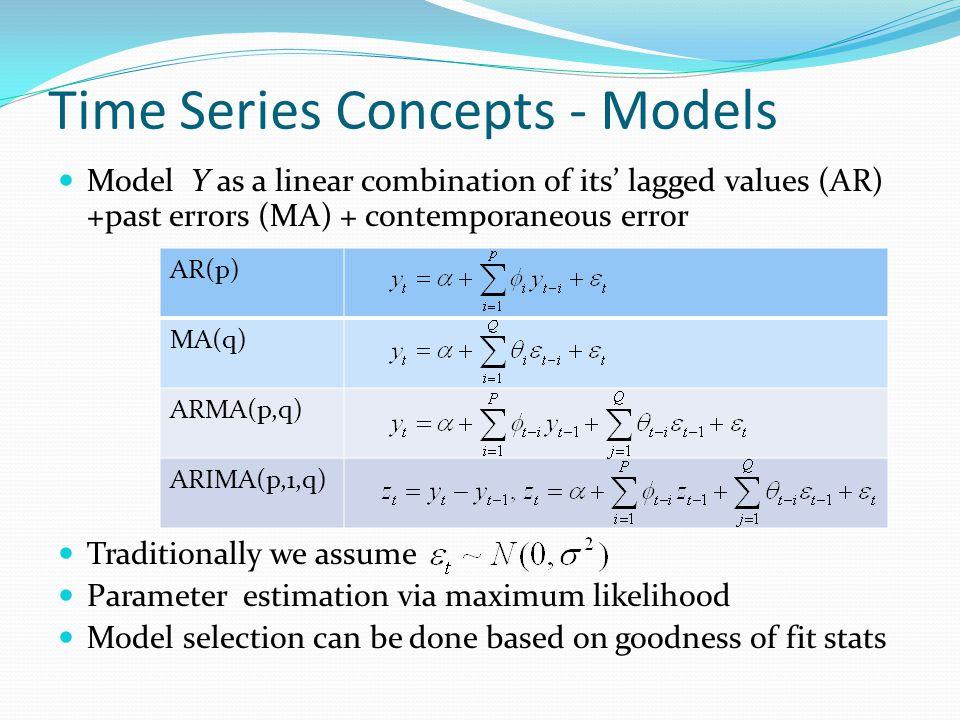 Time Varying Models of Correlation 1.