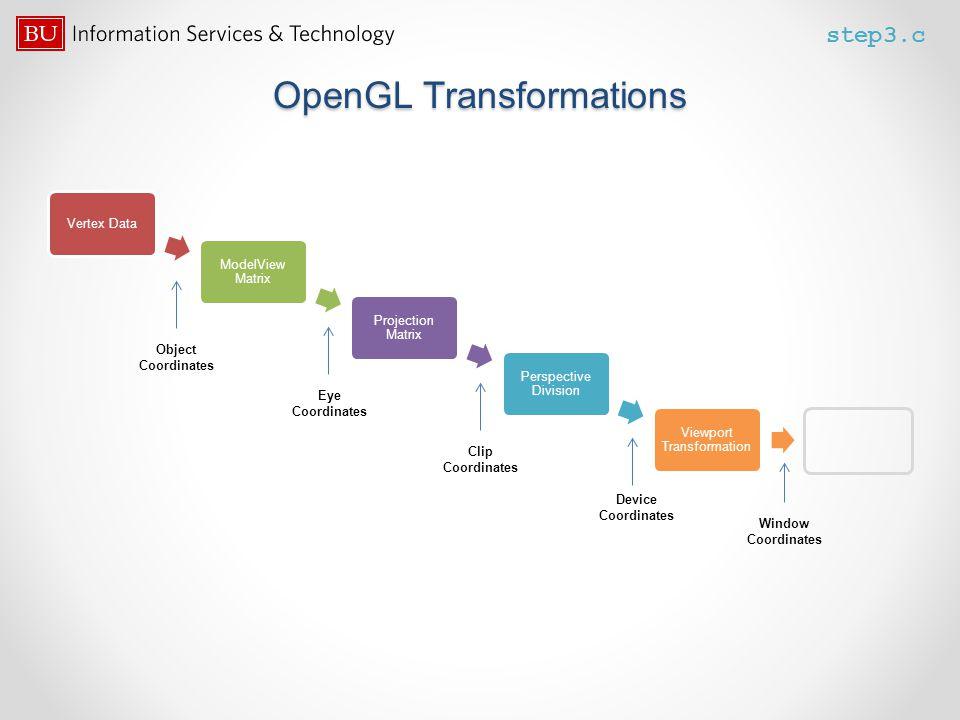 OpenGL Transformations Vertex Data ModelView Matrix Projection Matrix Perspective Division Viewport Transformation Object Coordinates Eye Coordinates
