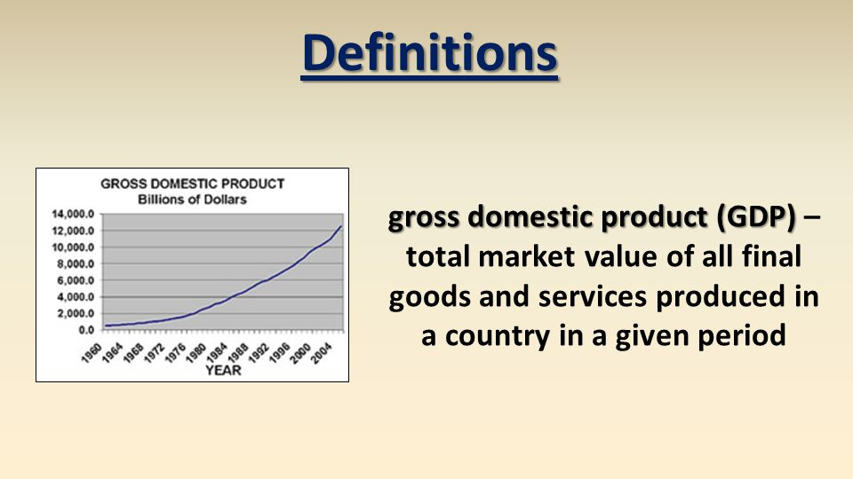 gross domestic product (GDP) gross domestic product (GDP) – total market value of all final goods and services produced in a country in a given period Definitions