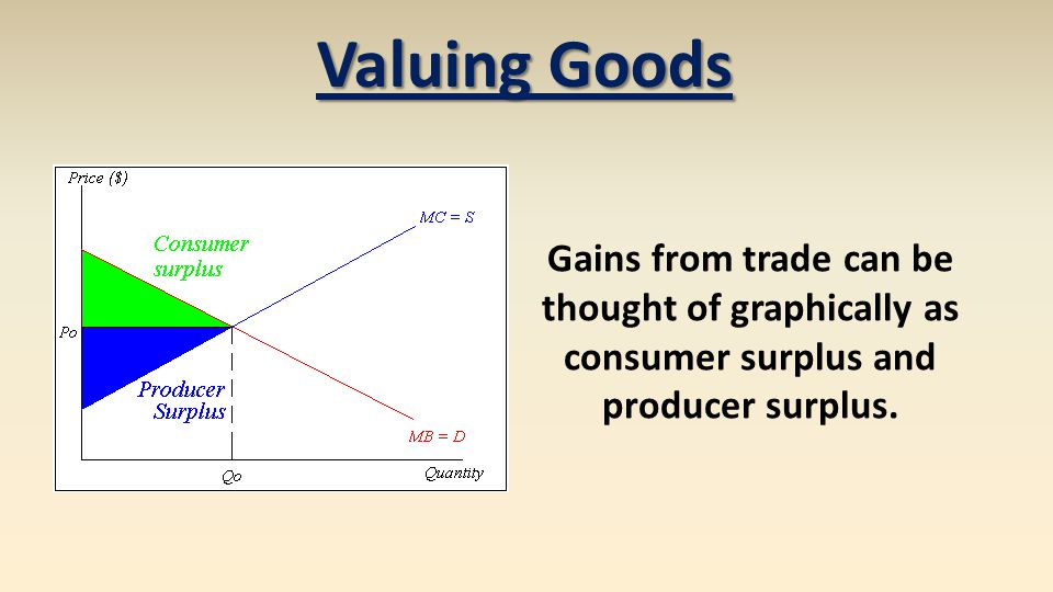 Valuing Goods Gains from trade can be thought of graphically as consumer surplus and producer surplus.