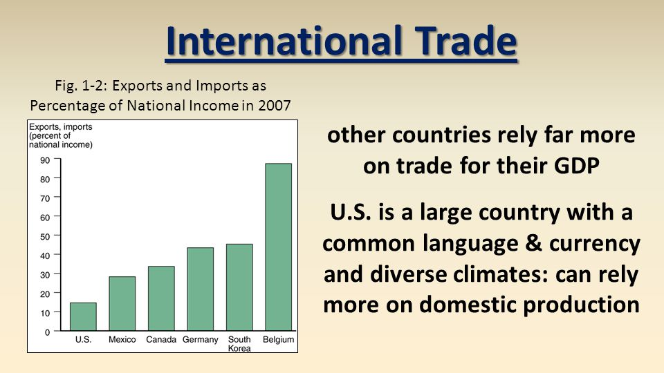 International Trade other countries rely far more on trade for their GDP U.S. is a large country with a common language & currency and diverse climate
