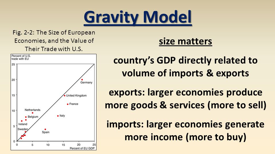 Gravity Model Fig. 2-2: The Size of European Economies, and the Value of Their Trade with U.S.