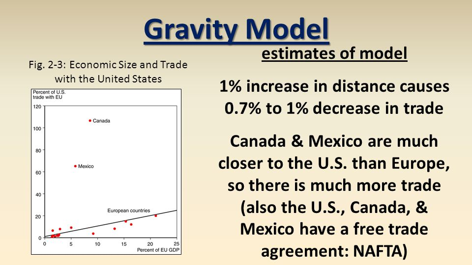 Gravity Model estimates of model 1% increase in distance causes 0.7% to 1% decrease in trade Canada & Mexico are much closer to the U.S.