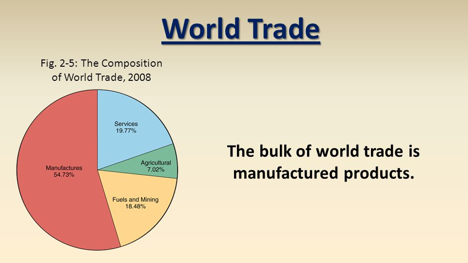 World Trade Fig. 2-5: The Composition of World Trade, 2008 The bulk of world trade is manufactured products.