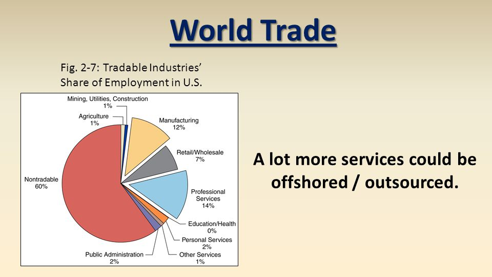 World Trade Fig. 2-7: Tradable Industries Share of Employment in U.S. A lot more services could be offshored / outsourced.