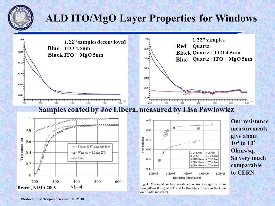 Photocathode Godparent review 10/5/2010 ALD ITO/MgO Layer Properties for Windows Braem, NIMA 2003 1.22 samples Quartz Quartz + ITO 4.5nm Quartz +ITO + MgO 5nm 1.22 samples deconvloved ITO 4.5nm ITO + MgO 5nm Red Black Blue Black Samples coated by Joe Libera, measured by Lisa Pawlowicz Our resistance measurements give about 10 4 to 10 5 Ohms/sq, So very much comparable to CERN.
