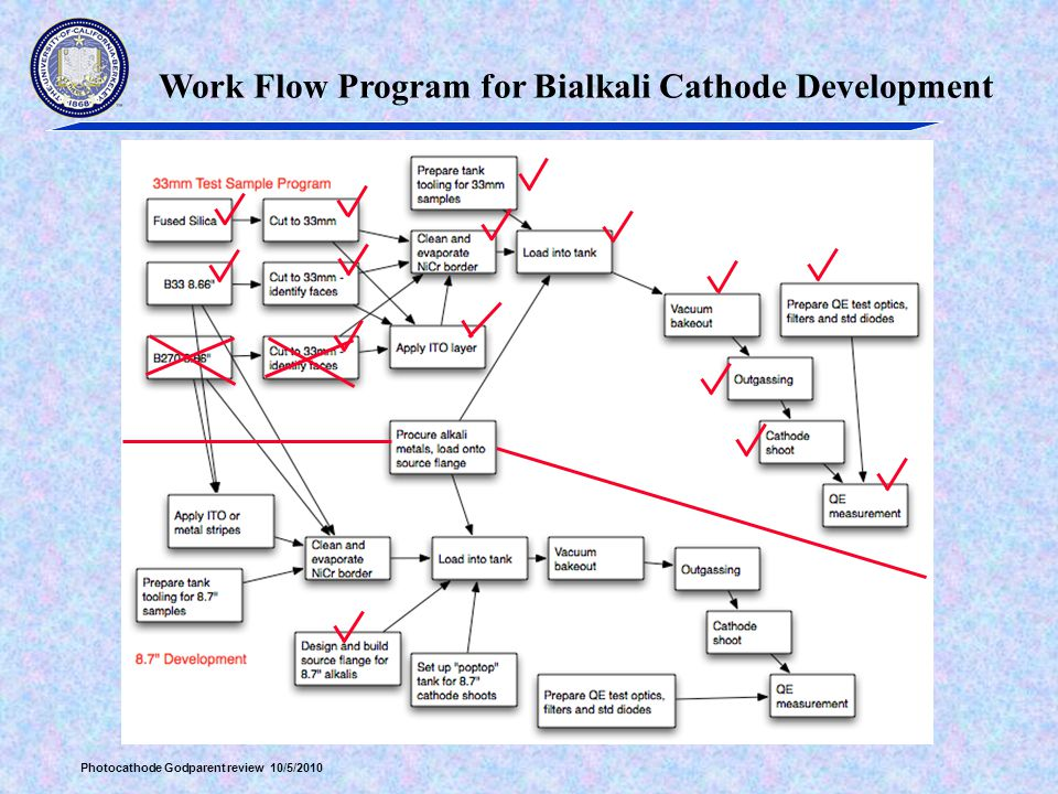 Photocathode Godparent review 10/5/2010 Work Flow Program for Bialkali Cathode Development