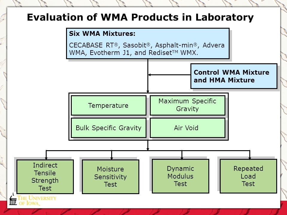 Evaluation of WMA Products in Laboratory Indirect Tensile Strength Test Indirect Tensile Strength Test Moisture Sensitivity Test Moisture Sensitivity