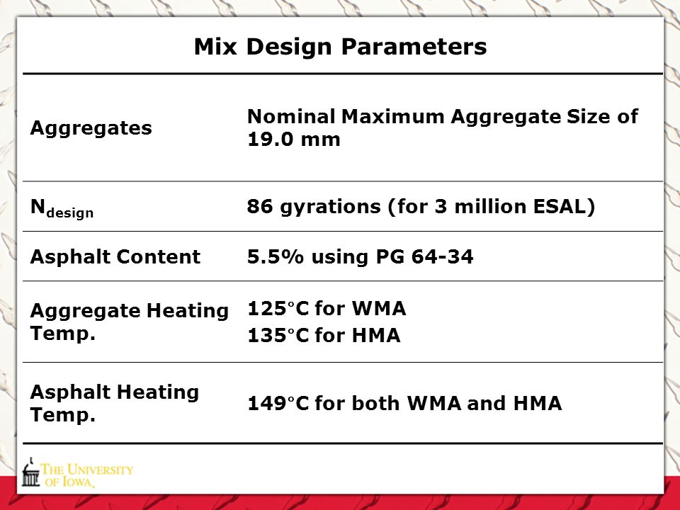 Mix Design Parameters Aggregates Nominal Maximum Aggregate Size of 19.0 mm N design 86 gyrations (for 3 million ESAL) Asphalt Content5.5% using PG 64-
