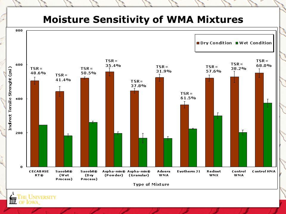 Moisture Sensitivity of WMA Mixtures