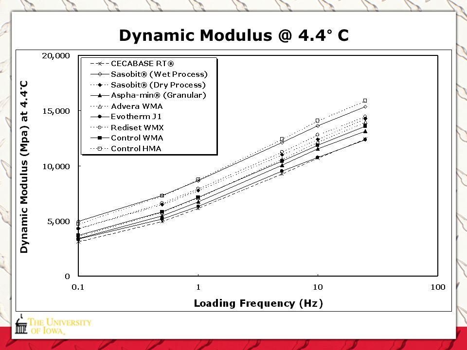 Dynamic Modulus @ 4.4° C